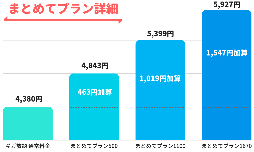 WiMAX まとめてプランの料金プラン